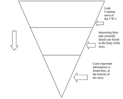 krysten s photoblog inverted pyramid photo