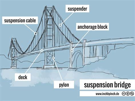 suspension bridge diagram diagram of suspension bridge diagram for a bridge