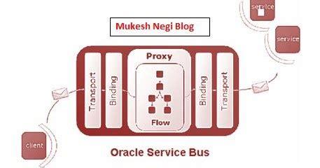 tutorial oracle service bus fusion middleware weblogic server and jboss