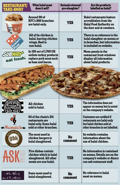 domino pizza halal atau haram malaysians must know the truth eyeopener for muslims