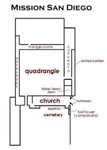 san gabriel mission layout submited images