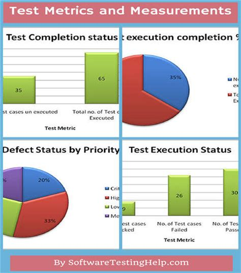 Test Metrics Template how to plan and manage testing projects effectively tips