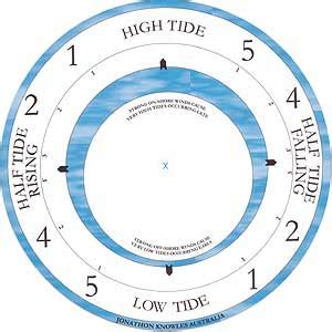 Printable Tide Clock Dial | jonathon knowles clock company