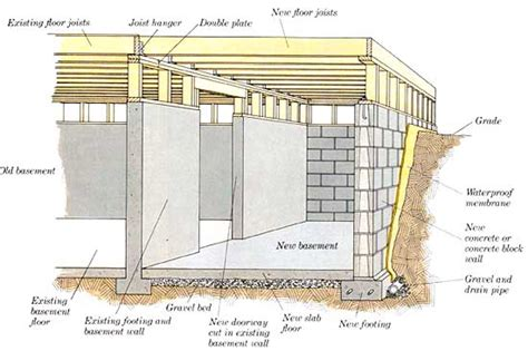 house foundation types types of house foundation basement crawl space and slab