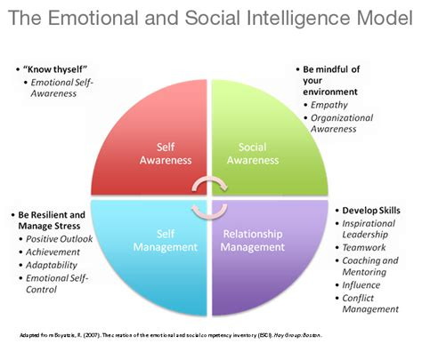 how to analyze emotional intelligence and cognitive behavioral therapy books image gallery social intelligence