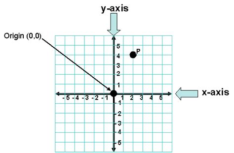 section grid ordered pairs lesson