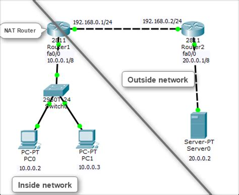 nat tutorial cisco router how to configure static nat