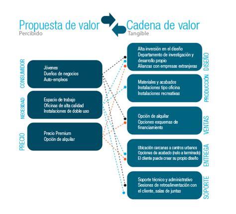 cadenas de construccion propuesta de valor para la industria de la construcci 243 n