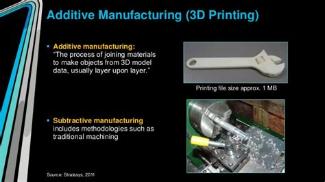 from additive manufacturing to 3d 4d printing 2 current techniques improvements and their limitations system and industrial engineering robotics books additive manufacturing 3d printing additive