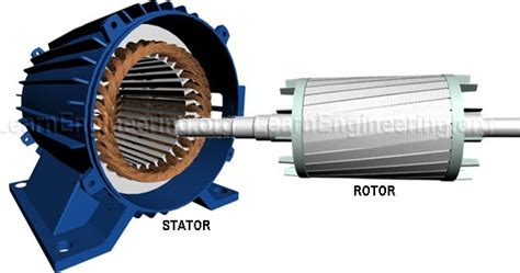 induction motor work on electronics and technology how does an induction motor work