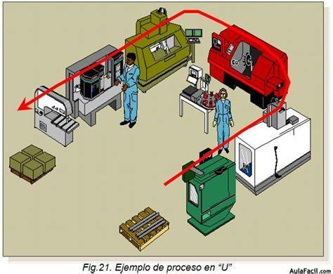 que es layout productivo lean manufacturing disposicion y dise 241 o de celdas de
