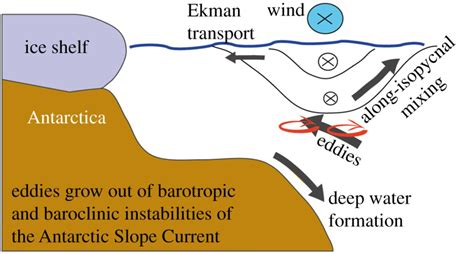 processes at the antarctic continental slope