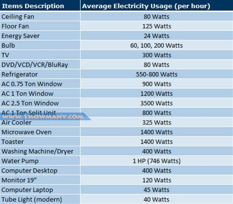 how many solar panels to power a house how many solar panels to power a house 28 images how many solar panels do i need