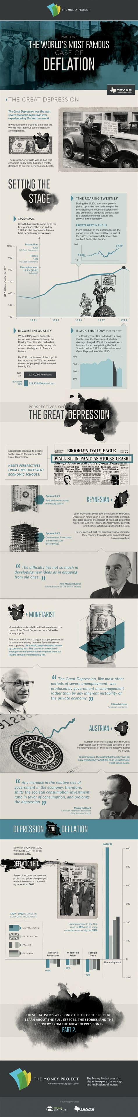 In Defense Of Deflation infographic the world s most of deflation