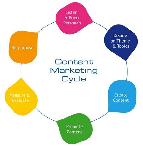 marketing cycle diagram 4 simple steps to content marketing success jeffbullas s
