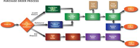 purchase order flowchart purchase order fishbowl