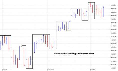 swing graph swing charts
