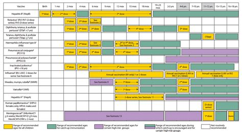 vaccination schedule image gallery immunization chart