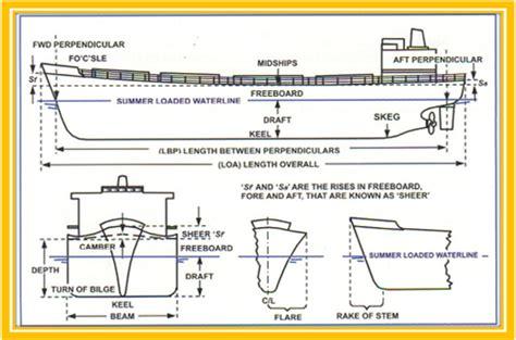 school ship dimensions