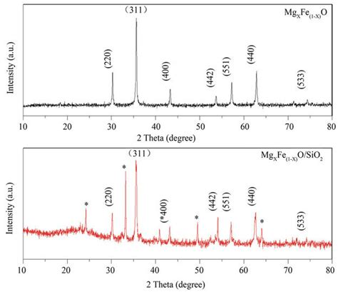 xrd pattern fe preparation and characterization of nano sized mg x fe