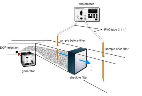 light obscuration particle counter filter tests sck cen at your service science platform