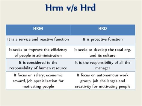 Mba Vs Hrm by Overview Of Hrm Hrd
