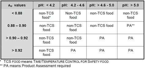 potentially hazardous food wikipedia
