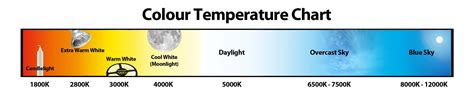led color temperature chart led color temperature chart carbon materialwitness co