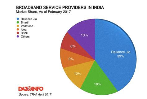 mobile broadband service providers mobile devices now account for 92 8 of broadband