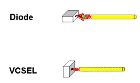 diode laser vs fiber laser comparing laser types vcsels vs fabry perot diode lasers