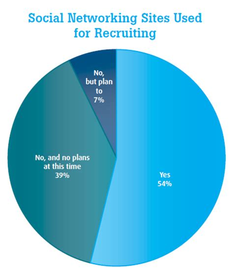 Background Check Social Media Employers Continue To Be Tentative About Social Media Background Checks