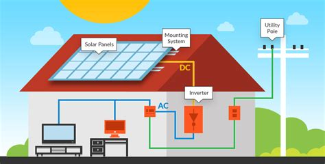 home solar energy system home solar power systems letsgosolar