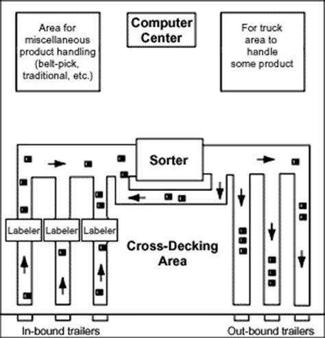 que es layout de bodega distribution centre management