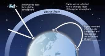 Radio Microwave Waves Microwave Waves Uses Microwaves And Radio Waves In