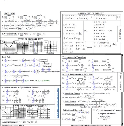 conic sections cheat sheet pdf act math formula worksheet act math formula worksheet