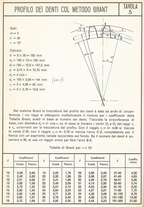 dispense meccanica razionale appunti di tecnologia meccanica pdf to excel prexsonar