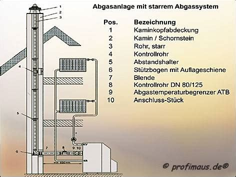 Gastherme Abgasrohr Vorschriften by Luft Abgasrohr Klimaanlage Und Heizung