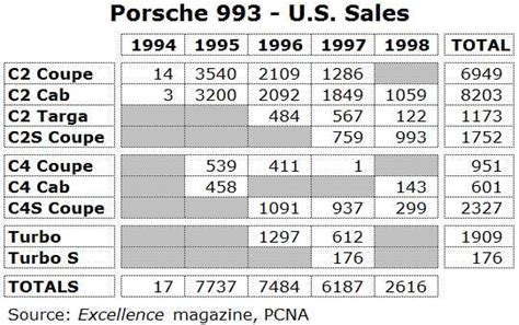 porsche 911 turbo production numbers the new reality of the 993 turbo market flatsixes