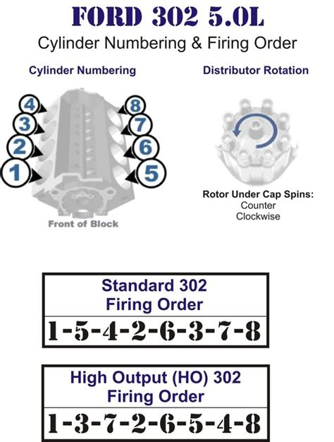 Ford 302 Firing Order by Mini Tech Ford 302 Firing Order Reference Sheet The H