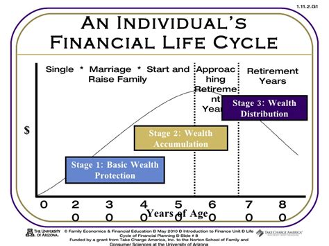 cycle economics and personal finance books age cycle images