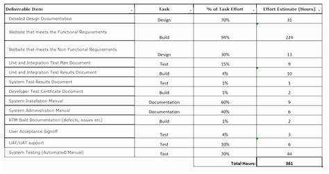 software development cost estimation template 5 it project estimation template wephy templatesz234