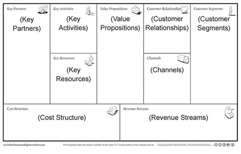Business Plan Canvas Template The 20 Minute Business Plan Business Model Canvas Made Easy