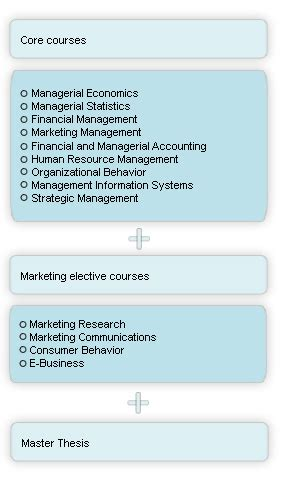 Mba Course Description by Mba Marketing Riga Business School