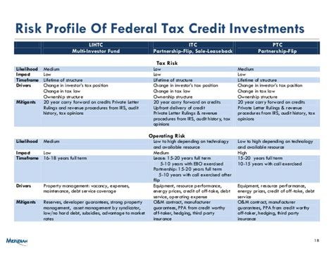 Tax Credit Compliance Letter Alternative Energy 101