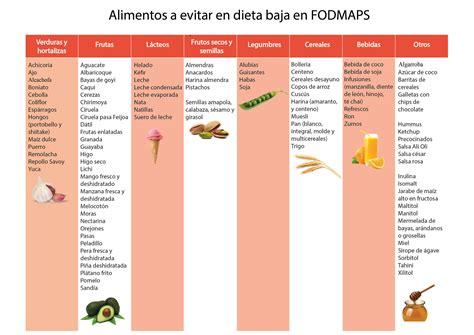 alimentos prohibidos dieta dieta fodmap az 250 cares fermentables 250 s