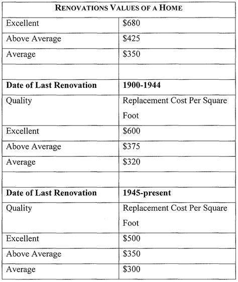 home value accurate home value estimator