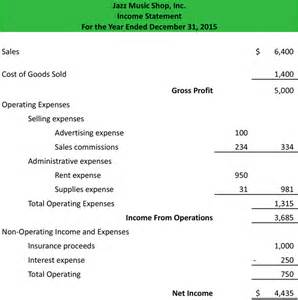 similiar multiple step income statement financial keywords