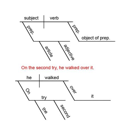 compound sentence diagram diagramming compound sentences worksheet free worksheets