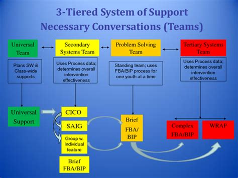 Help Desk Tiers by Creating An Interconnected Systems Framework An
