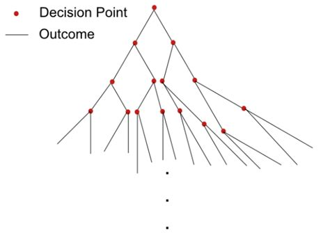 tree diagram statistics what if opportunities regrets and probability of